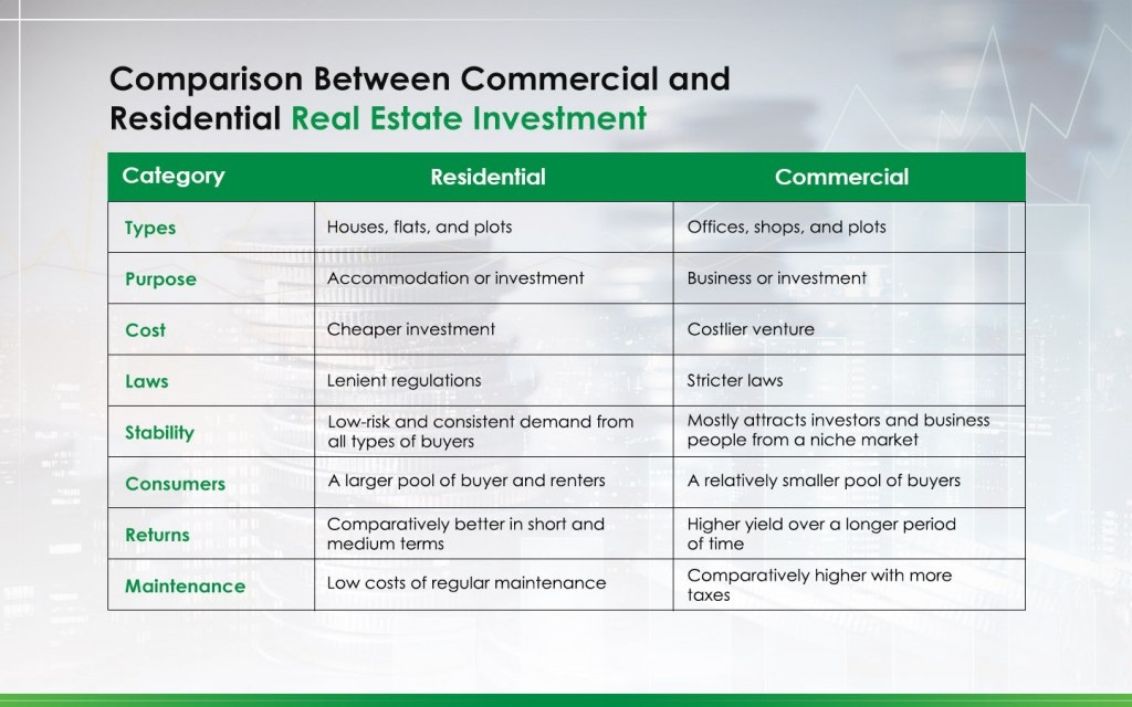Commercial vs. Residential Property: Where Should You Invest?